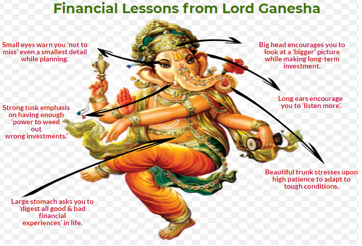 money lessons from ganpati